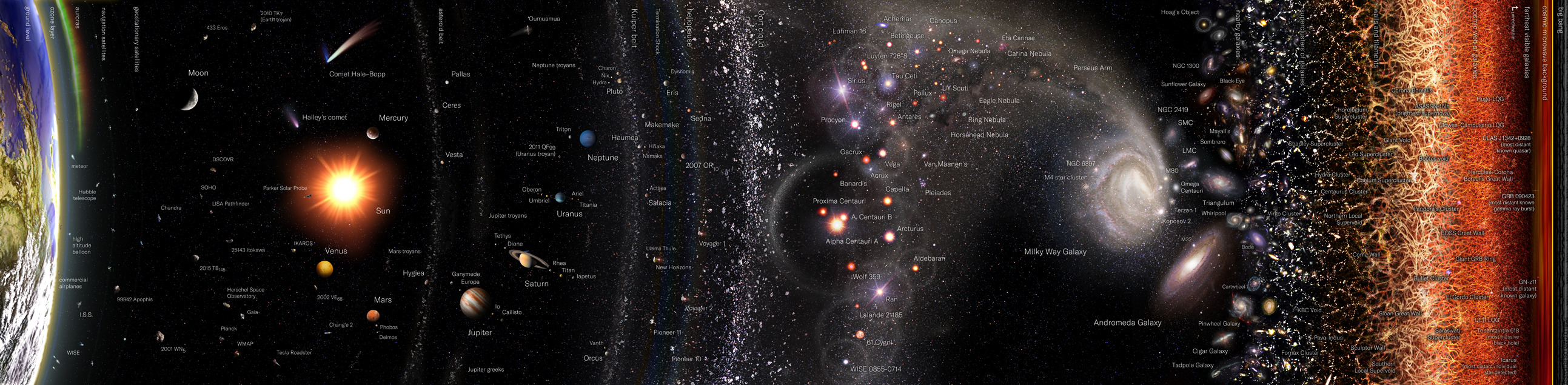 Observable Universe. Image by Pablo Carlos Budassi