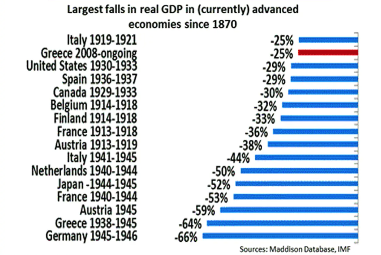 Worst GDP Decline by Country