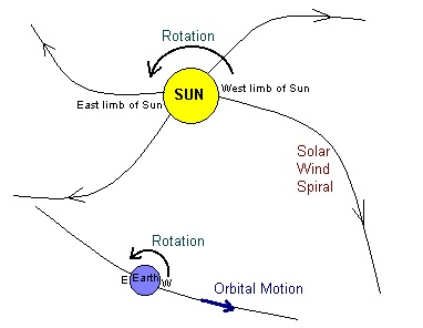 Rotation of Earth and Sun