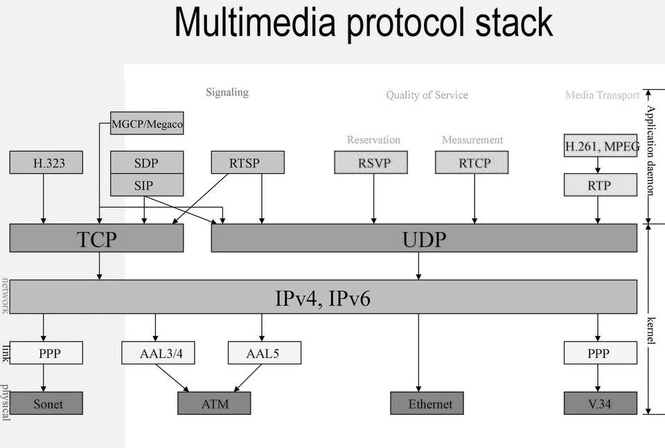 Signalling, Media Transport & QoS Protocols